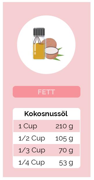 Umrechnung Fett - Kokosnussöl