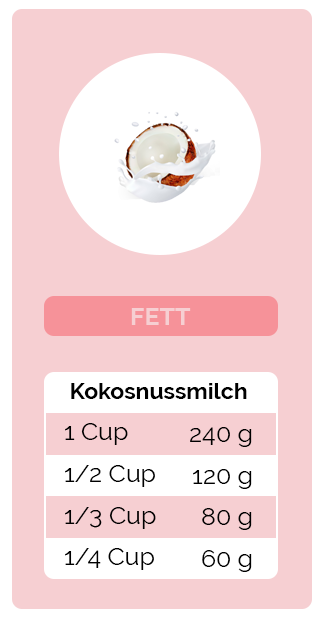 Umrechnung Fett - Kokosnussmilch