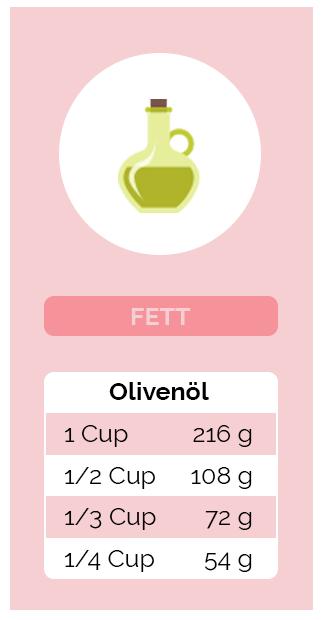 Umrechnung Fett - Olivenöl