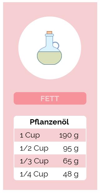 Umrechnung Fett - Pflanzenöl