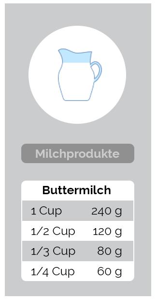 Umrechnung Milchprodukte - Buttermilch
