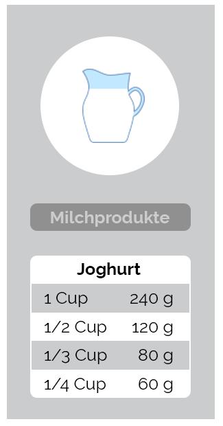 Umrechnung Milchprodukte - Joghurt