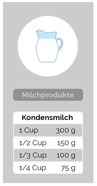 Umrechnung Milchprodukte - Kondensmilch