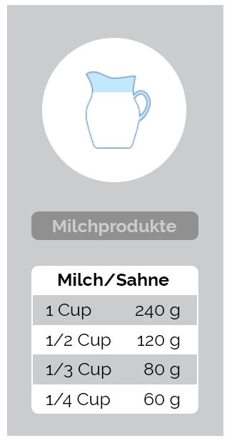 Umrechnung Milchprodukte - Milch und Sahne