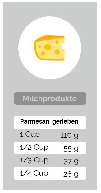 Umrechnung Milchprodukte - Parmesan, gerieben