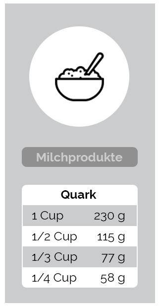 Umrechnung Milchprodukte - Quark