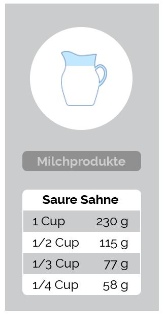 Umrechnung Milchprodukte - Saure Sahne